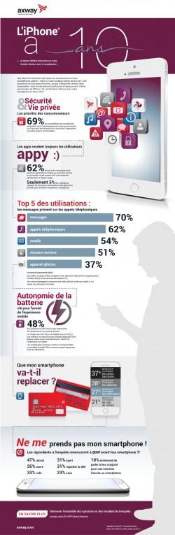 10 ANS DE L'IPHONE®: ENQUÊTE D'AXWAY SUR L'USAGE DES SMARTPHONES